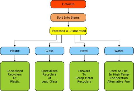 Advanced Recycling Technologies
